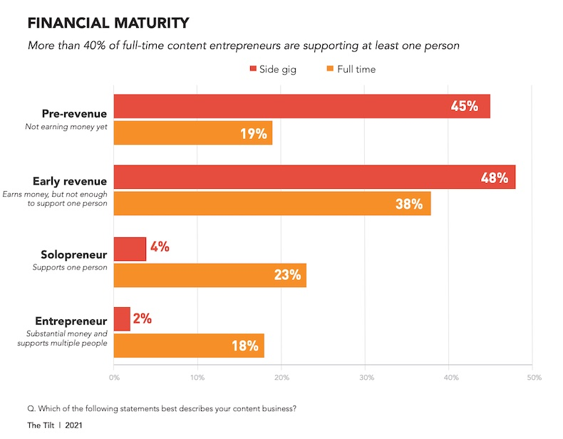 Content entrepreneurs' financial maturity