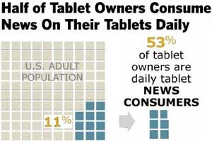 It Is Written on the Tablets: News Consumption Going Mobile