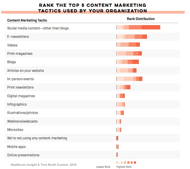 Healthcare Content Marketing Stats and Research | Marketing Study