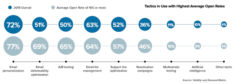 Email Tactics of Senders With High Open Rates 2