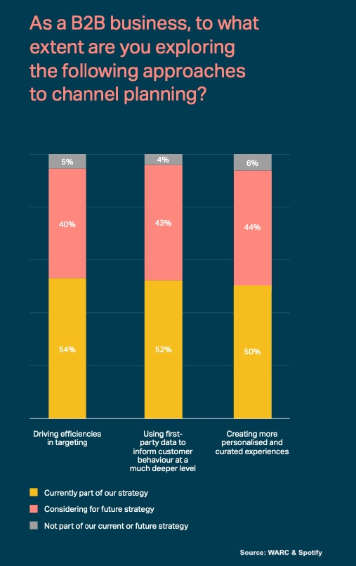 b2b targeting, first-party data, and personalization, warc & spotify survey 2021