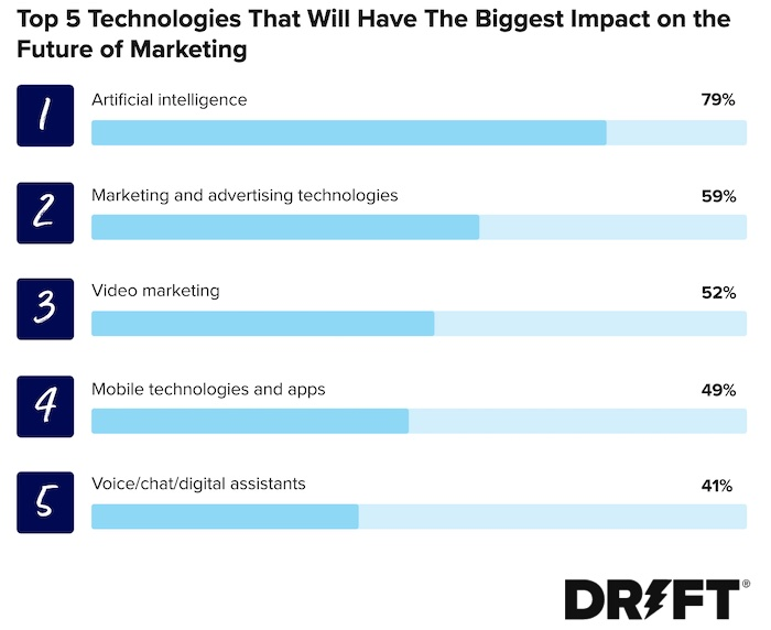 Top 5 technologies that will have the biggest impact on the future of marketing