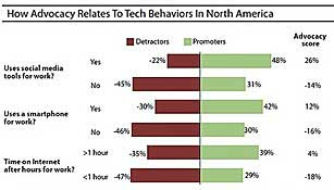 Forrester: Tech-Savvy Workers More Upbeat About Employers