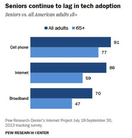 an overview of research on senior citizens and internet technology Market overview for technology for aging in place  part of a to-be-continued series important to families and providers of care to seniors here are the blog posts.