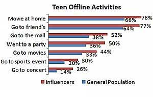 Teen Social Media Influencers Wield Power Online and Offline