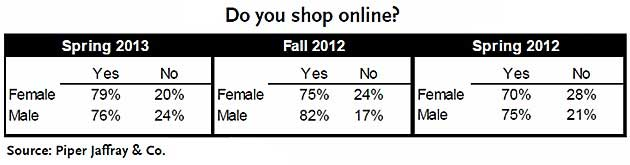 Nevertheless, Teens Do Shop Onlineu2014in Similarly Large Proportions: