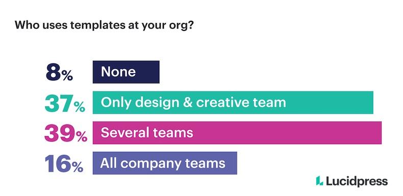 Who at a company uses templates