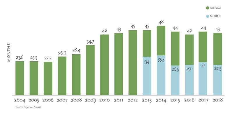 The Average CMO Tenure of Top Consumer-Brand 1