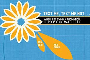 Email Preferred Over Texting for Brand Offers, Promos