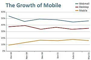 Mobile Email Viewing Up 80%, Highest Toward Weekend