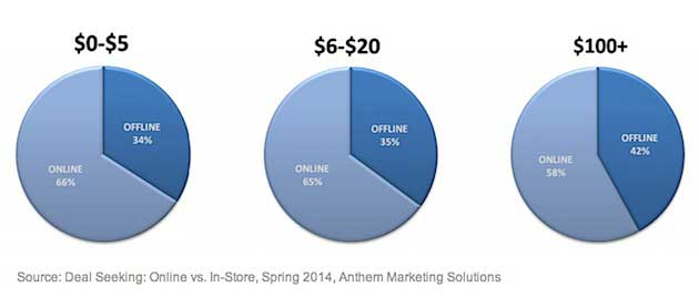 Pricing - Are Online Product Prices Lower Than In-Store Prices? :  MarketingProfs Article