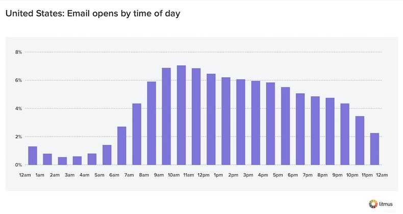 Email Opens by Time of Day - United States 1
