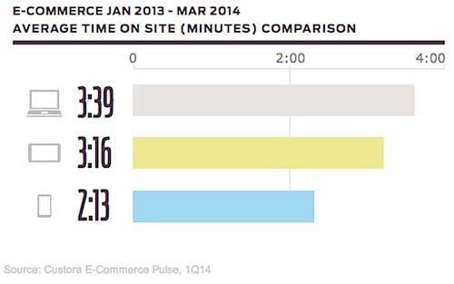 ecommerce average time on site