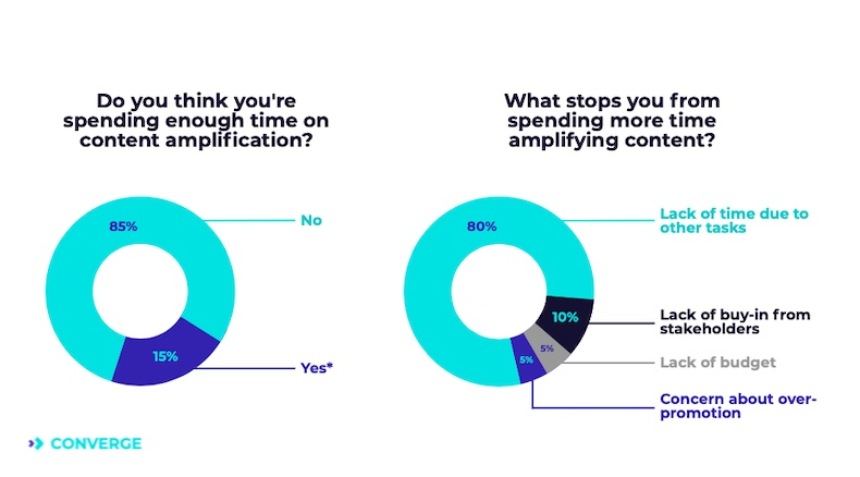 B2B marketers' time spent on content amplification