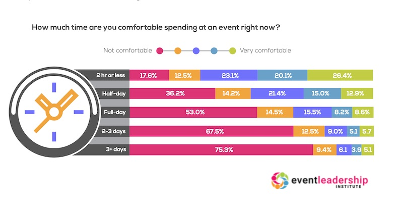 Event-Industry Professionals' Views on In-Person Events