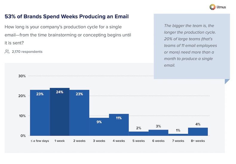 How Long Does It Take to Produce a Marketing Email? 1