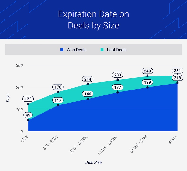 Expiration date on sales deals by size