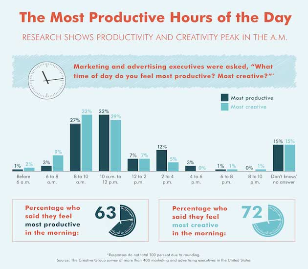 What Time Of Day Do Marketers Feel