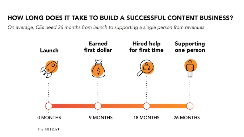 How long it takes to build a successful content business