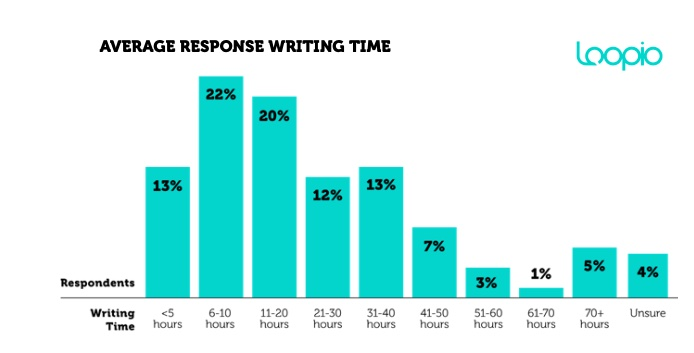rfp response writing time, loopio survey 2021