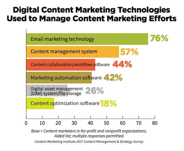 Content Marketing Management Strategies Processes Tools