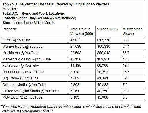 Advertising - Online Video Ad Views Reach Record High in May