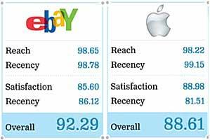 Top 50 Social Brands: eBay Beats Apple, Google