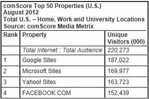 Top 50 Websites: Google No. 1, Instagram Makes Debut