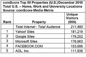 Top 50 Websites by Ad Reach and Visits in December