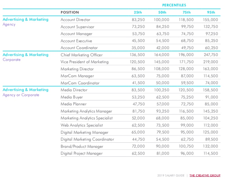 Digital advertising salary