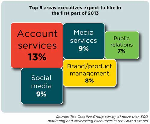 Great Career Management   2013 Marketing Jobs Outlook: Whou0027s Hiring, Must Have  Skills : MarketingProfs Article