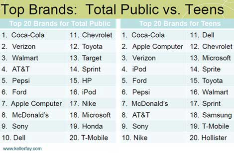 Sprite Samsung And Hollister Are Three Brands That Appear On The Teens Top 20 List But Not General Publics By Contrast