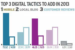 National Brands Betting on Local Digital Marketing in 2013