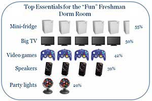 Laptops, TVs Most Popular Tech Products for College