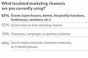 Brands to Focus on Localized Content Marketing