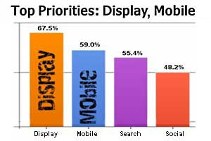 Display, Mobile Top Priorities for Marketers