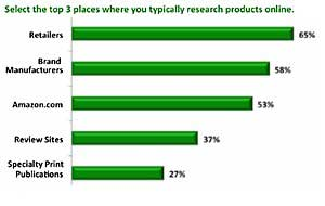 Online Shoppers Value Reviews, Ratings, Search