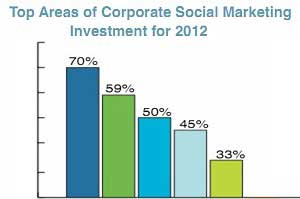 Blogs Top List of Social Media Investments for 2012