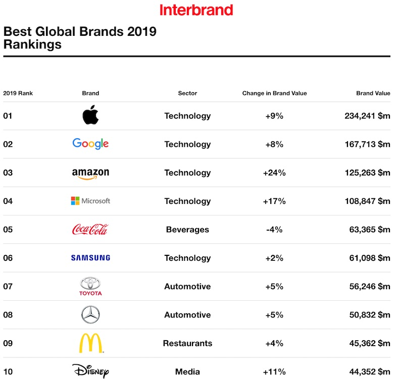 The Most Valuable Global Brands: Interbrand 1