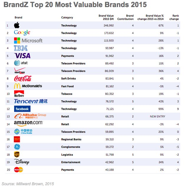 Brand Management - The 20 Most Valuable Global Brands in ...