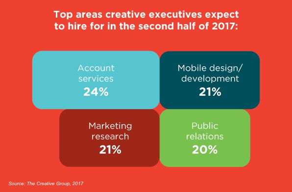 Perfect Marketing And Advertising Executives Say The Most Challenging Areas To Fill  Positions For Are Media Services, Customer Experience, Account Services, ...