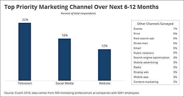 Marketing Strategy - Enterprise Marketing in 2016: Channel and