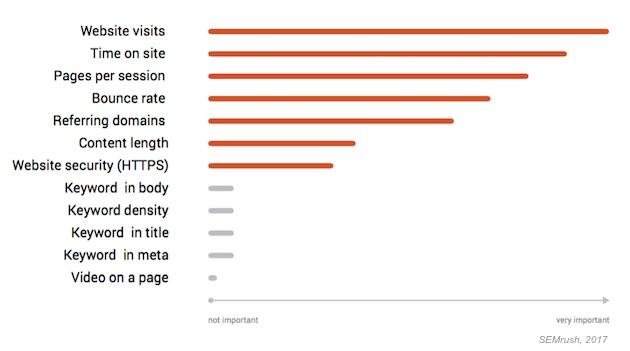SEO Tendencias para el año 2017: Cómo 12 Impacto de los Factores de Ranking de Google - MarketingProfs.com (suscripción) 3