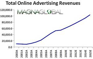 Online Ad Spend Double-Digit Growth Forecast for 2010
