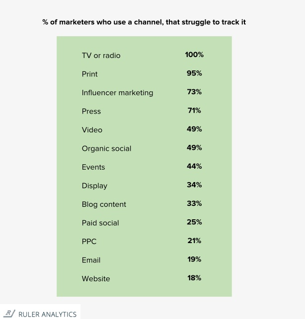 Percentage of marketers who struggle to track the impact of certain channels