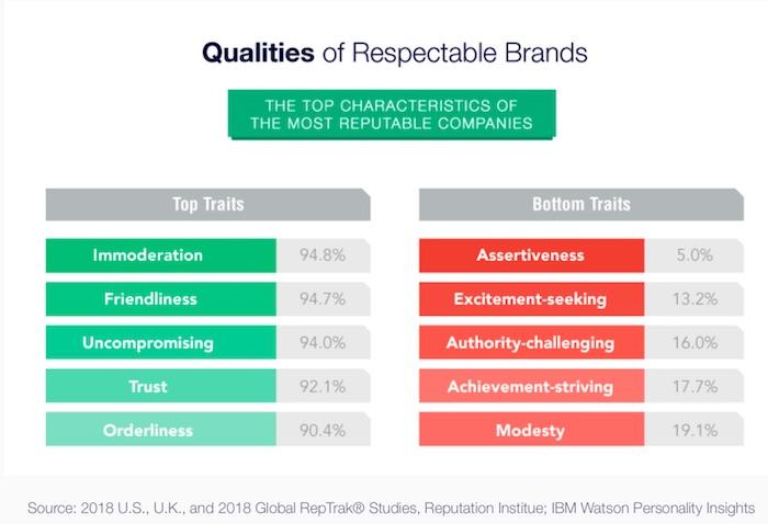 Most Reputable Brands' Traits & Characteristics 2