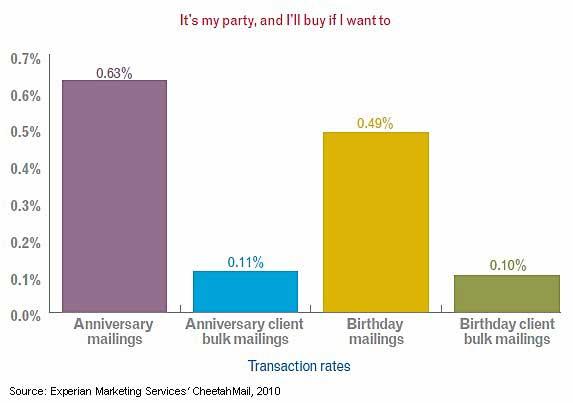 Email Marketing - Birthday, Anniversary Emails Generate More