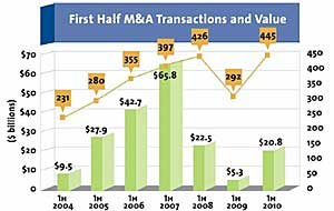 Media and Marketing M&A Rebound in 1H10