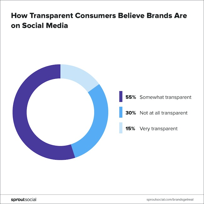 What Consumers Want From Brands: Transparency on Social Media