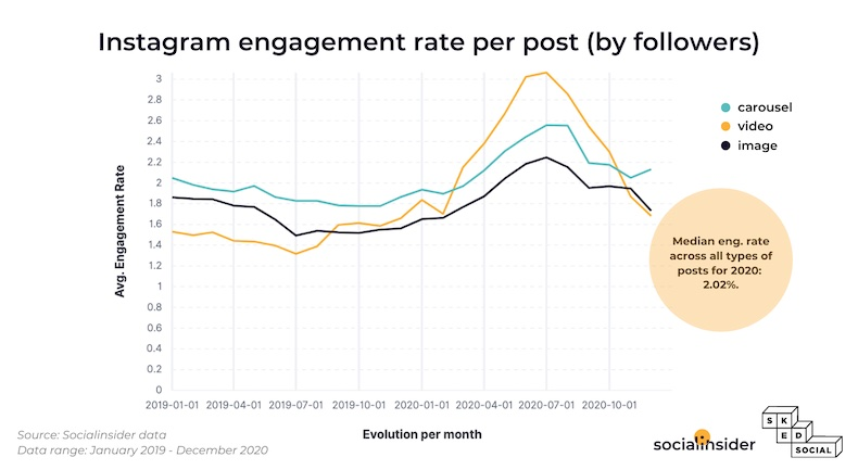 A graph of Instagram engagement per post by follower count
